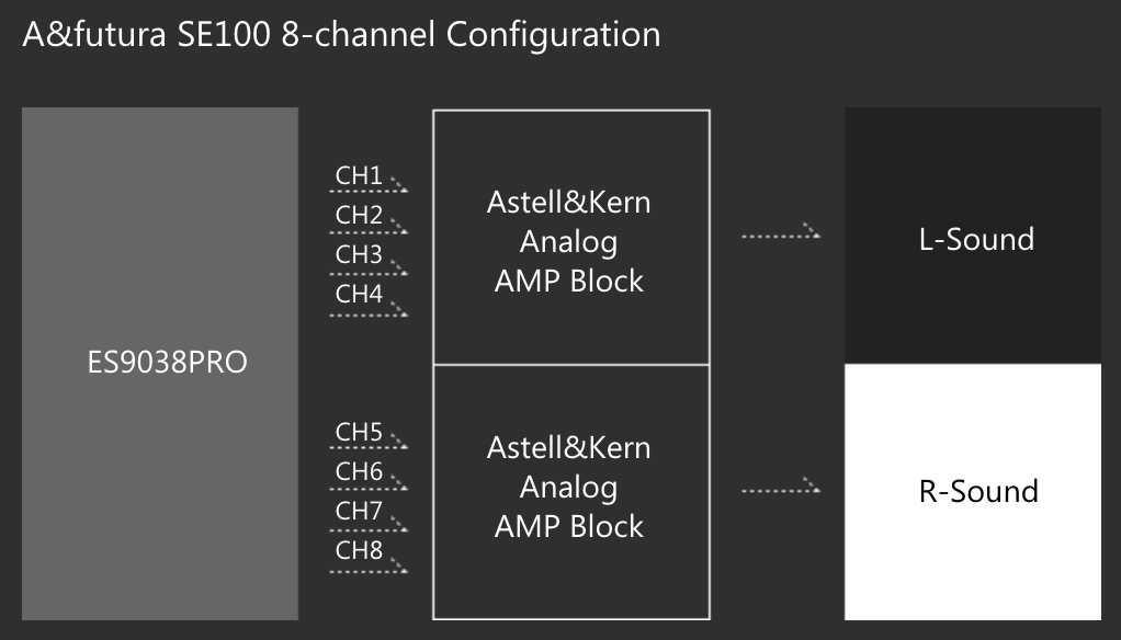 Astell & Kern SE100
