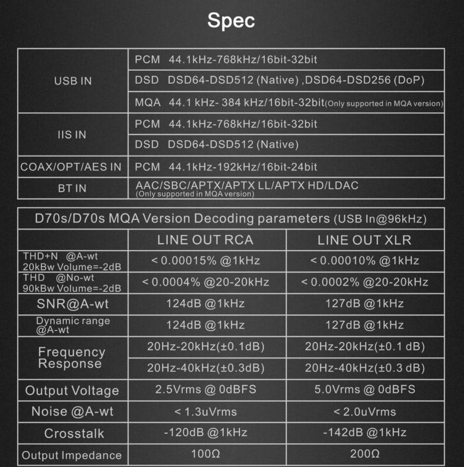 Dac/amp Topping D70s MQA