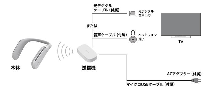 Loa Sony SRS-WS1